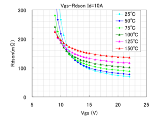 Figure 1: Reliable switching of SiC chips at voltages higher than 18V (Source: Rohm)