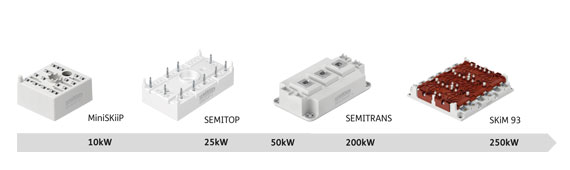 SIC Power Modules